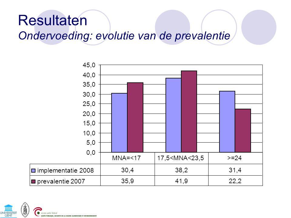 Resultaten Ondervoeding: evolutie van de prevalentie