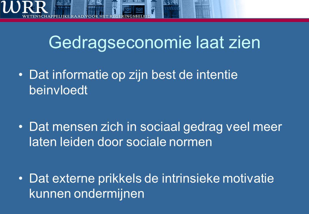 Gedragseconomie laat zien