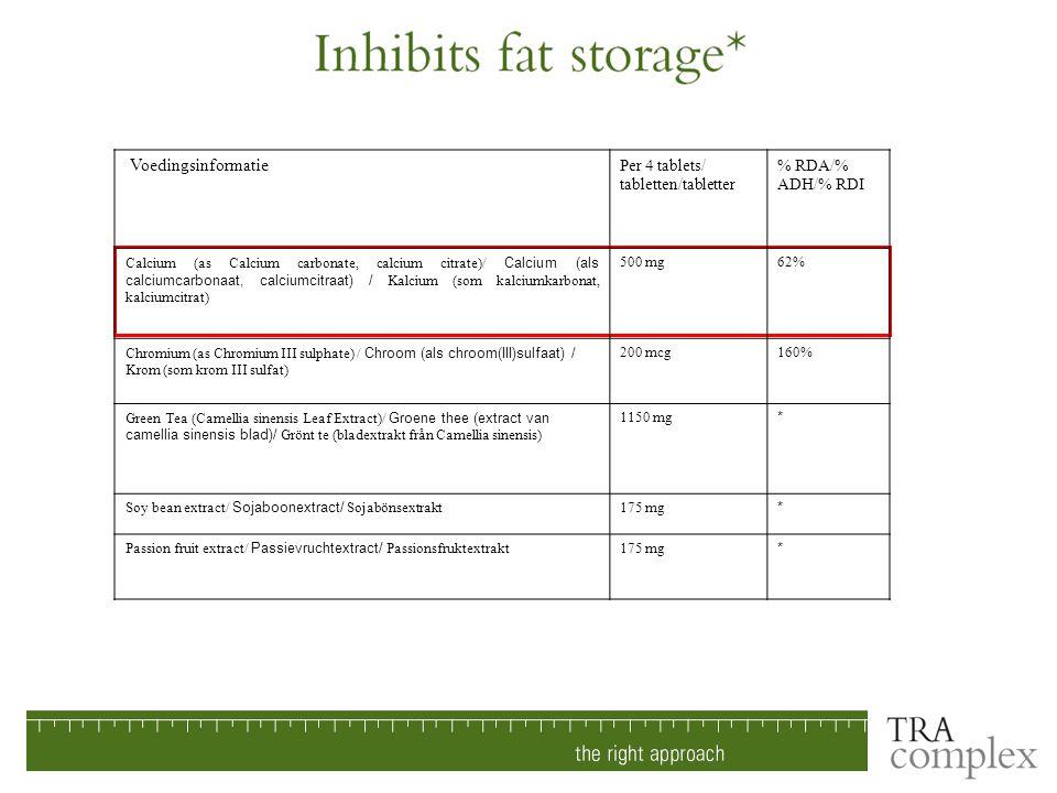 Per 4 tablets/ tabletten/tabletter % RDA/% ADH/% RDI