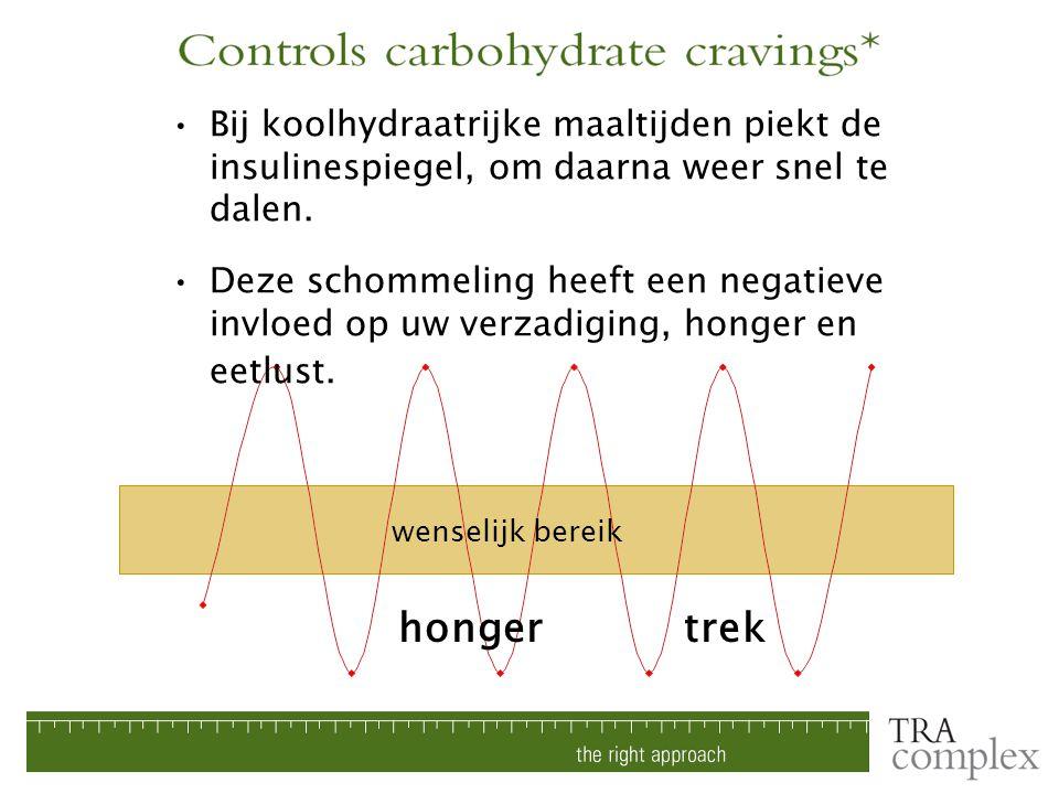 Bij koolhydraatrijke maaltijden piekt de insulinespiegel, om daarna weer snel te dalen.
