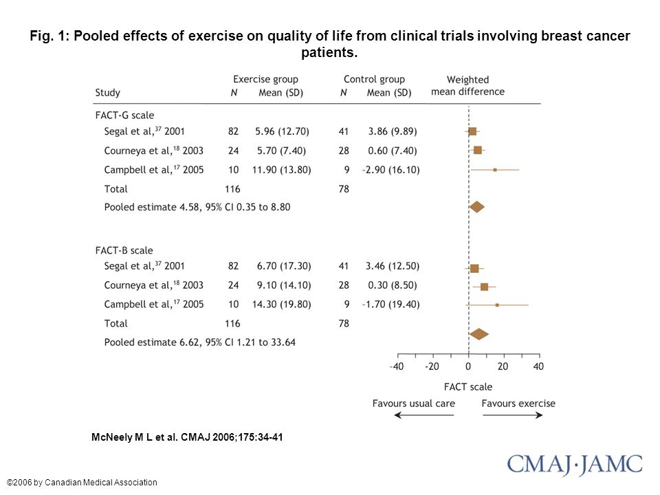 Fig. 1: Pooled effects of exercise on quality of life from clinical trials involving breast cancer patients.