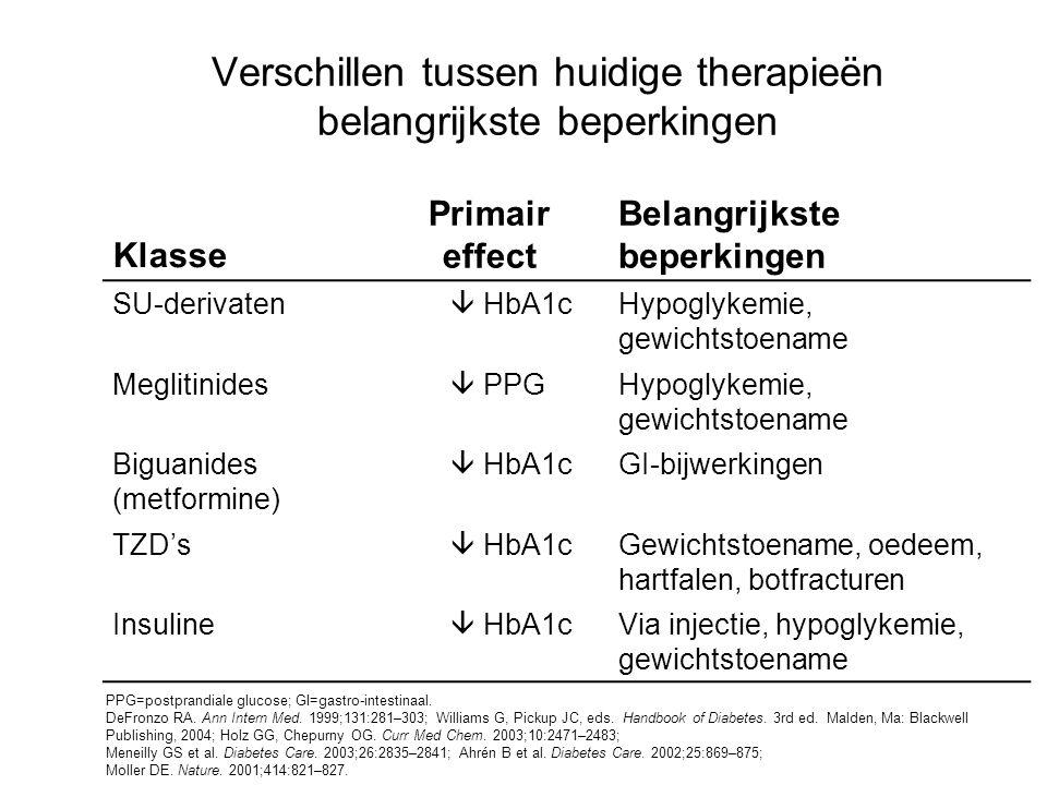 Verschillen tussen huidige therapieën belangrijkste beperkingen