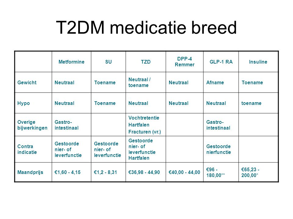 T2DM medicatie breed Metformine SU TZD DPP-4 Remmer GLP-1 RA Insuline