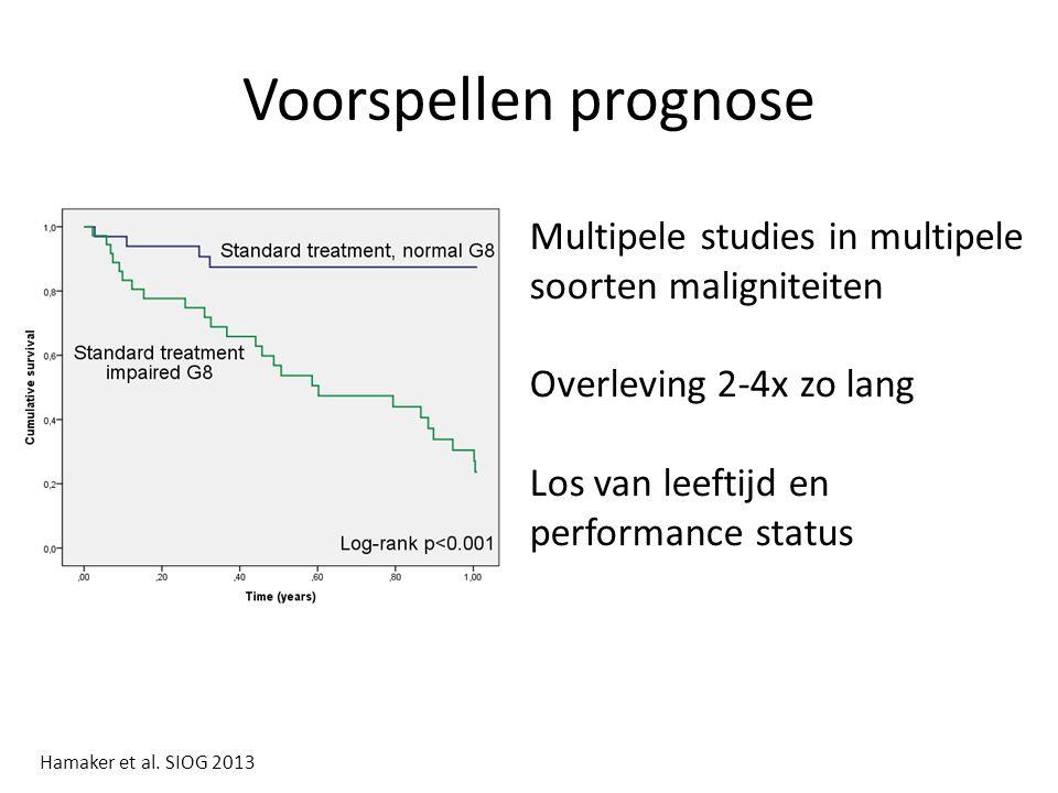 Voorspellen prognose Multipele studies in multipele soorten maligniteiten. Overleving 2-4x zo lang.