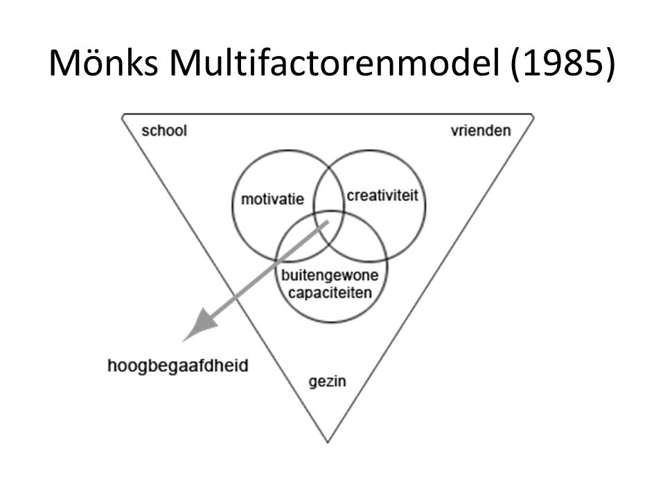 Mönks Multifactorenmodel (1985)