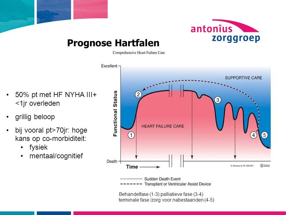 Prognose Hartfalen 50% pt met HF NYHA III+ <1jr overleden