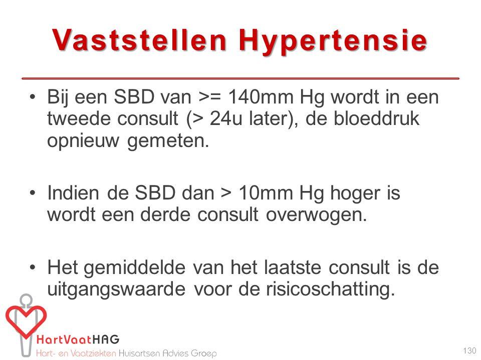 Vaststellen Hypertensie