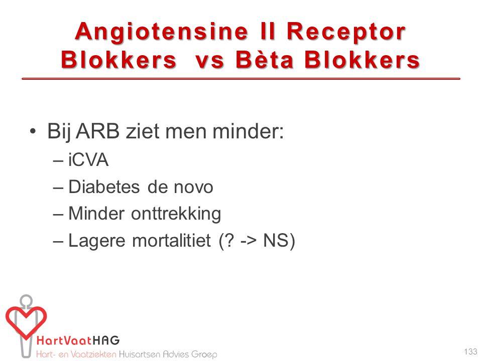 Angiotensine II Receptor Blokkers vs Bèta Blokkers