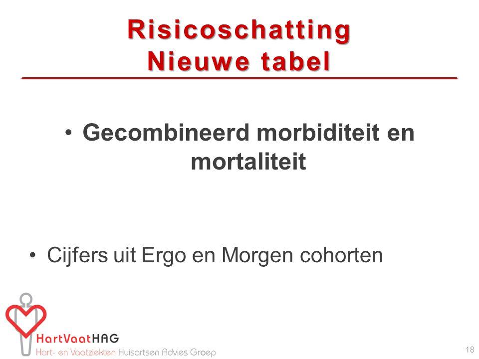 Risicoschatting Nieuwe tabel
