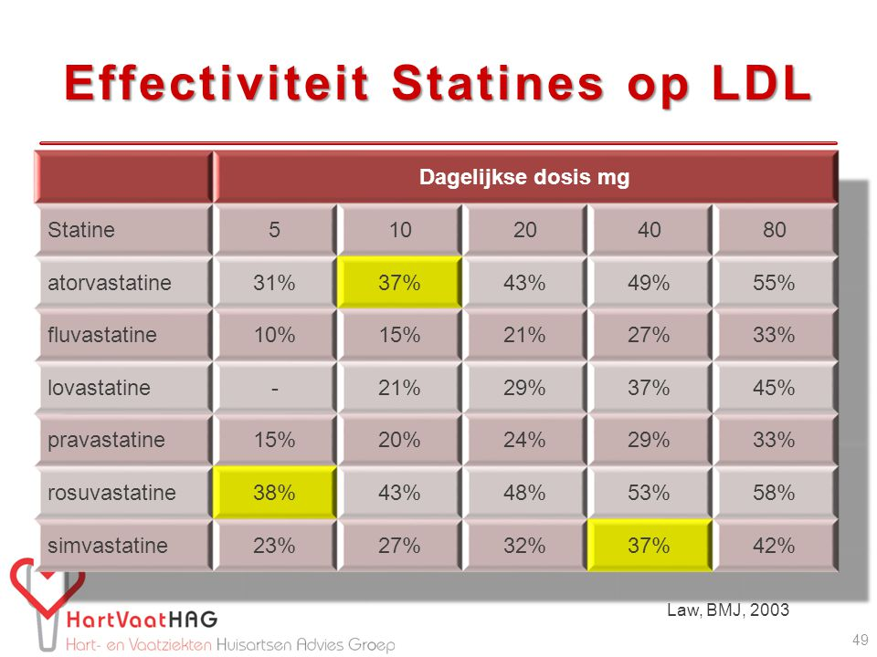 Effectiviteit Statines op LDL