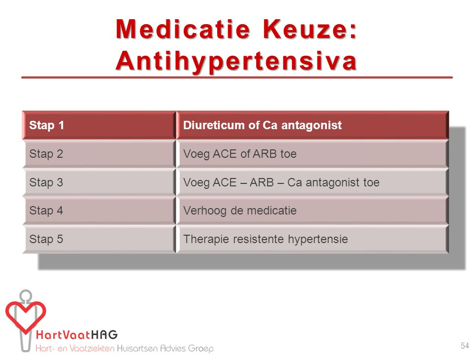 Medicatie Keuze: Antihypertensiva