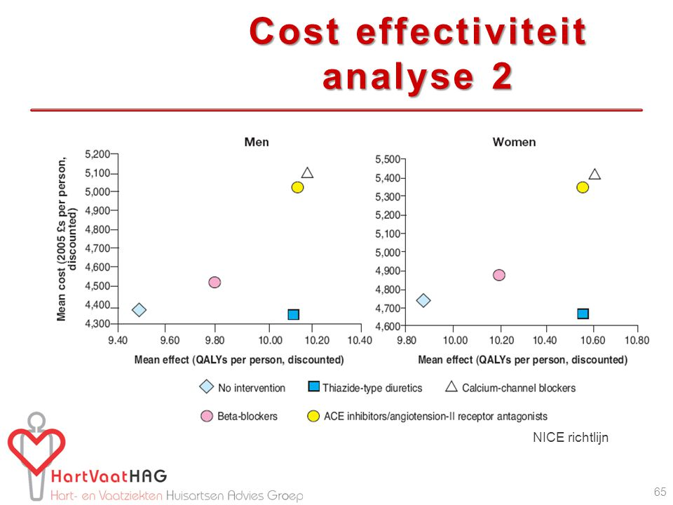 Cost effectiviteit analyse 2