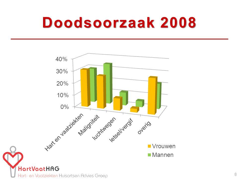 Doodsoorzaak 2008 Doodsoorzaak in NL % in 2008 in 2007