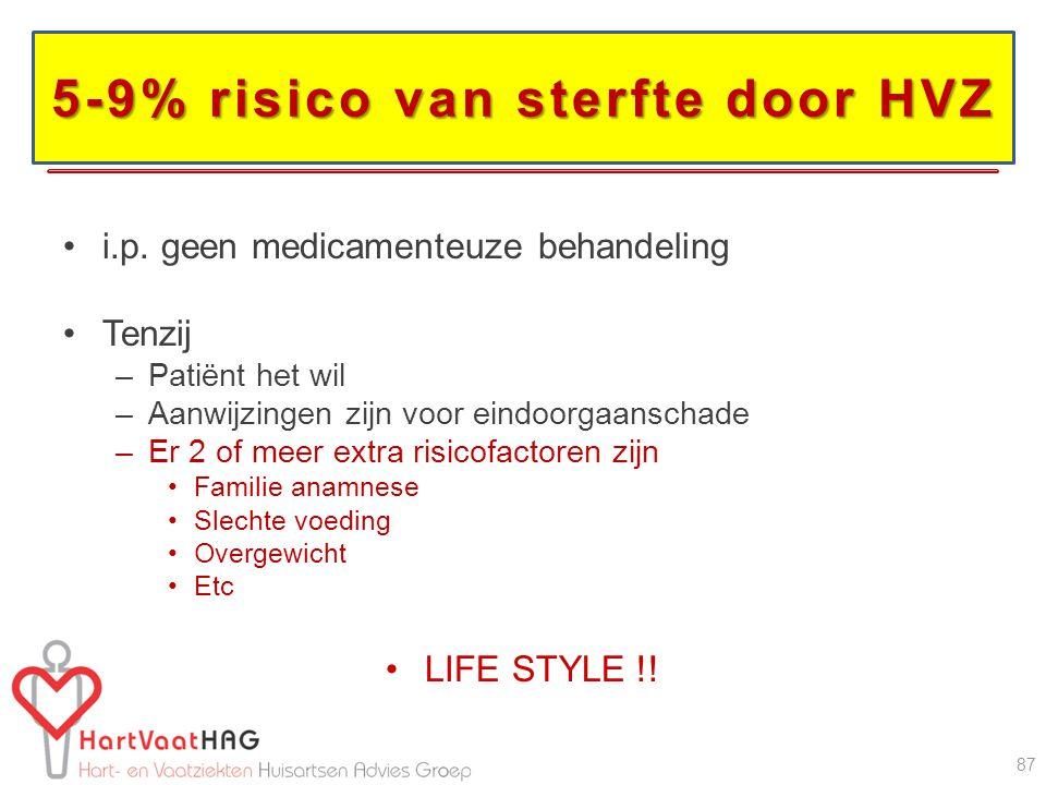 5-9% risico van sterfte door HVZ