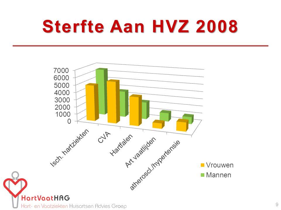 Sterfte Aan HVZ 2008