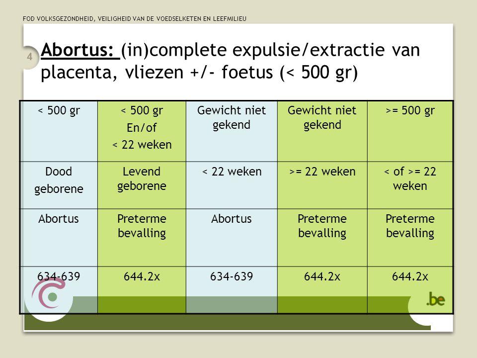 Abortus: (in)complete expulsie/extractie van placenta, vliezen +/- foetus (< 500 gr)