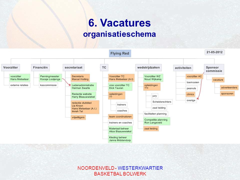 6. Vacatures organisatieschema