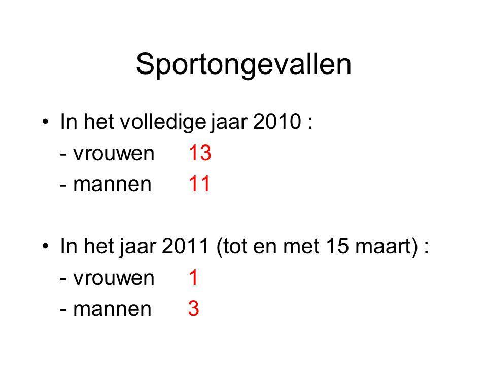 Sportongevallen In het volledige jaar 2010 : - vrouwen 13 - mannen 11