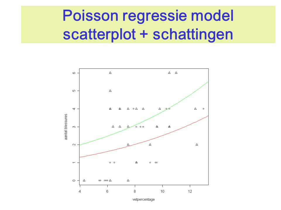 Poisson regressie model scatterplot + schattingen