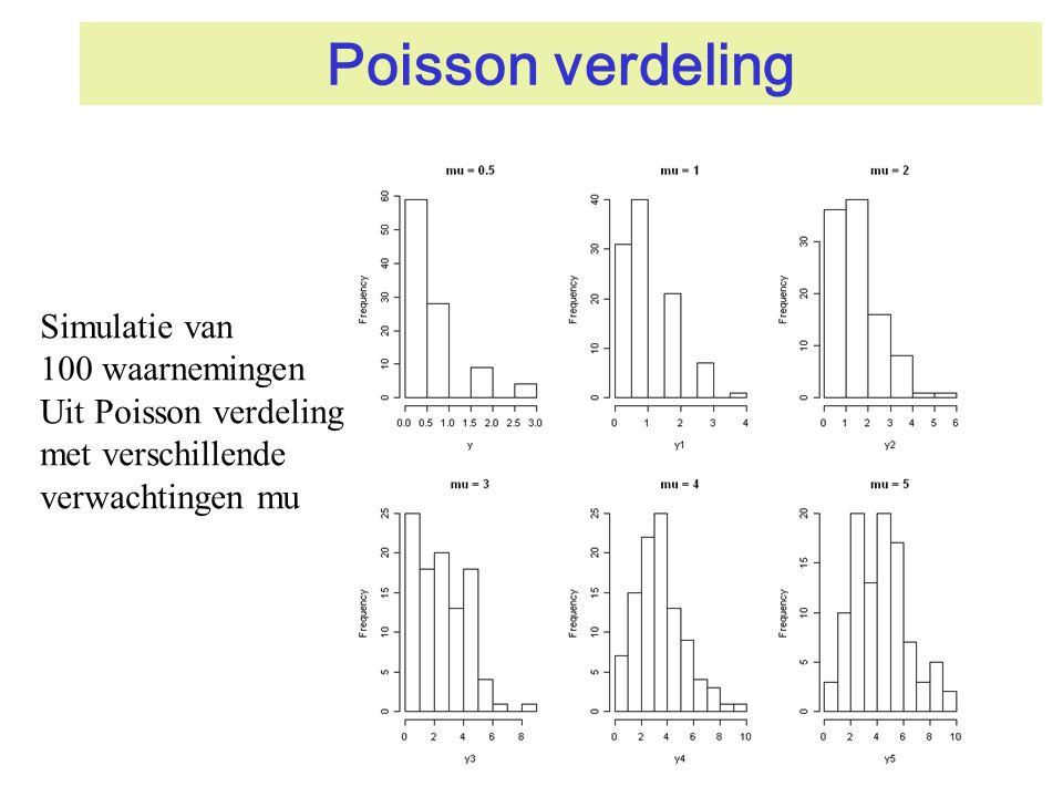 Poisson verdeling Simulatie van 100 waarnemingen Uit Poisson verdeling