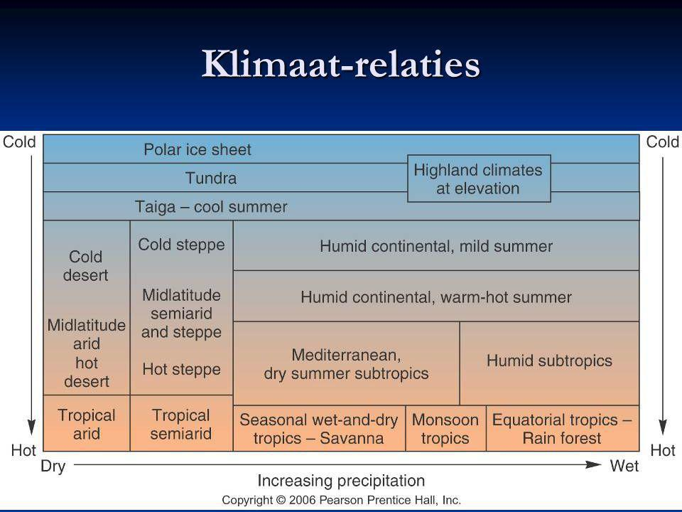 Klimaat-relaties Figure 10.3
