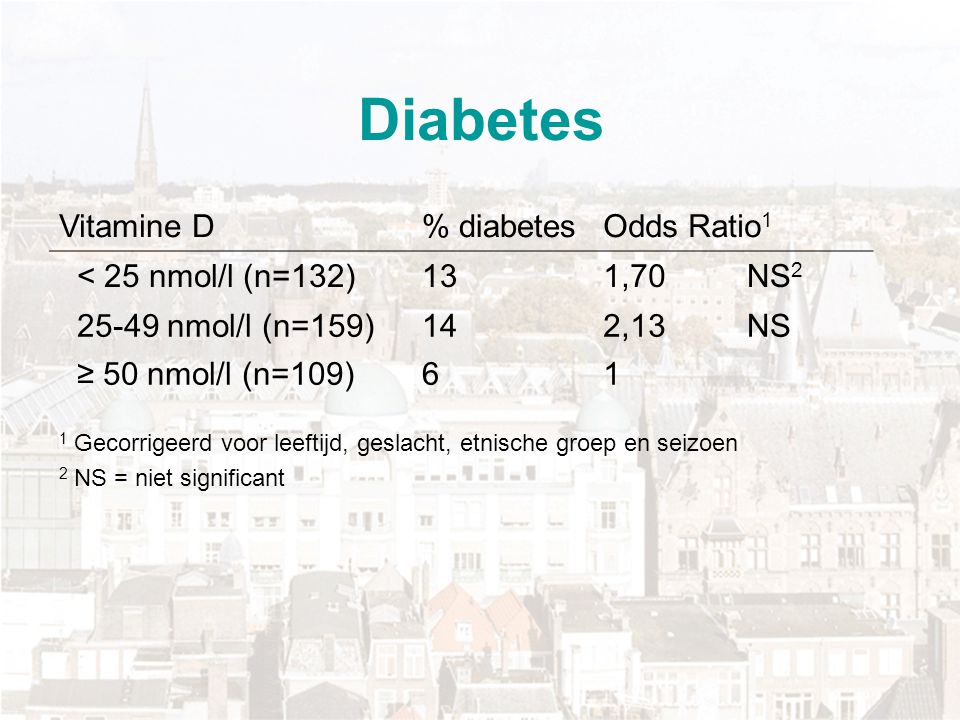 Diabetes Vitamine D % diabetes Odds Ratio1 < 25 nmol/l (n=132) 13