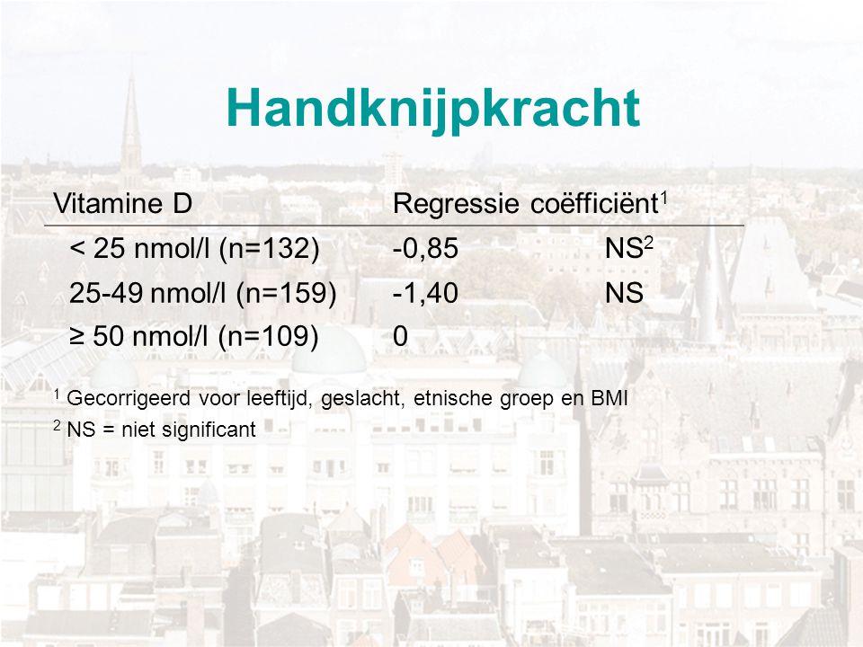 Handknijpkracht Vitamine D Regressie coëfficiënt1