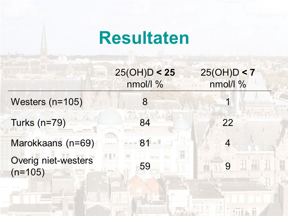 Resultaten 25(OH)D < 25 nmol/l % 25(OH)D < 7 nmol/l %