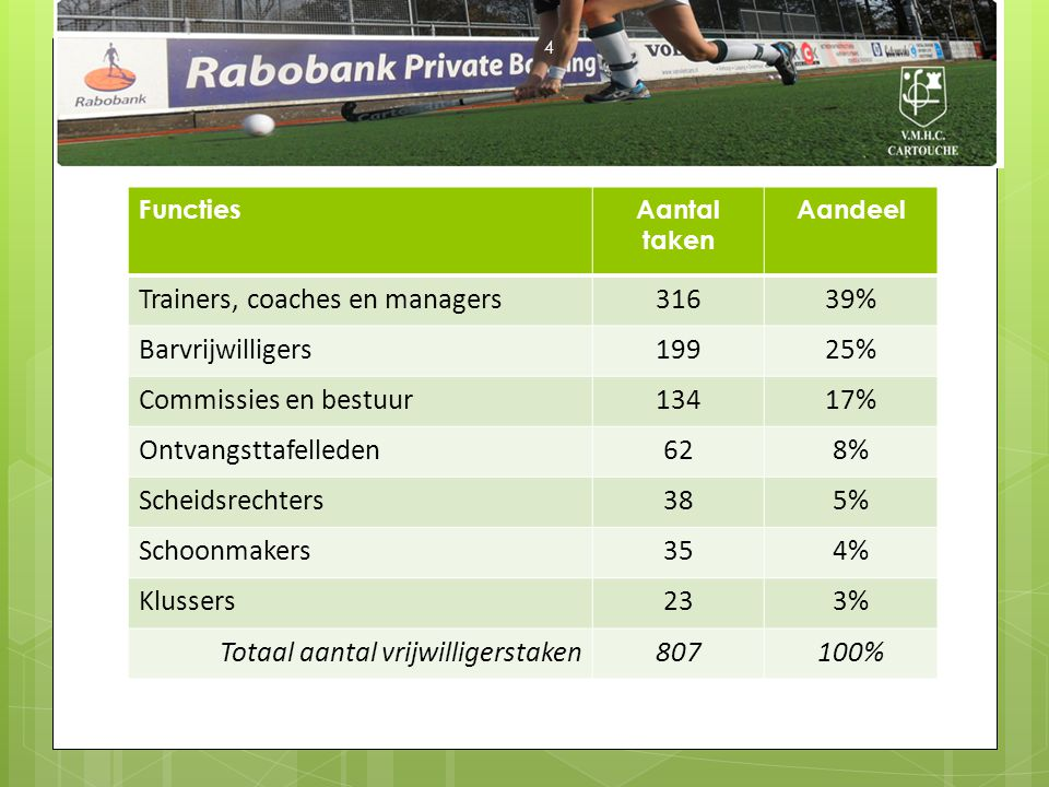 Trainers, coaches en managers 316 39% Barvrijwilligers 199 25%