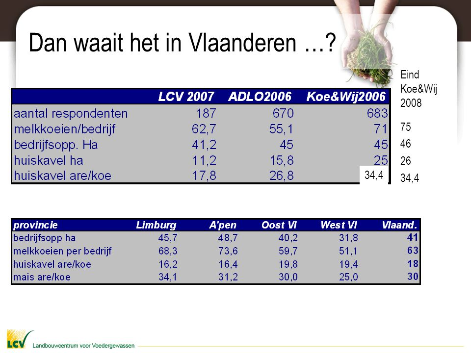 Dan waait het in Vlaanderen …