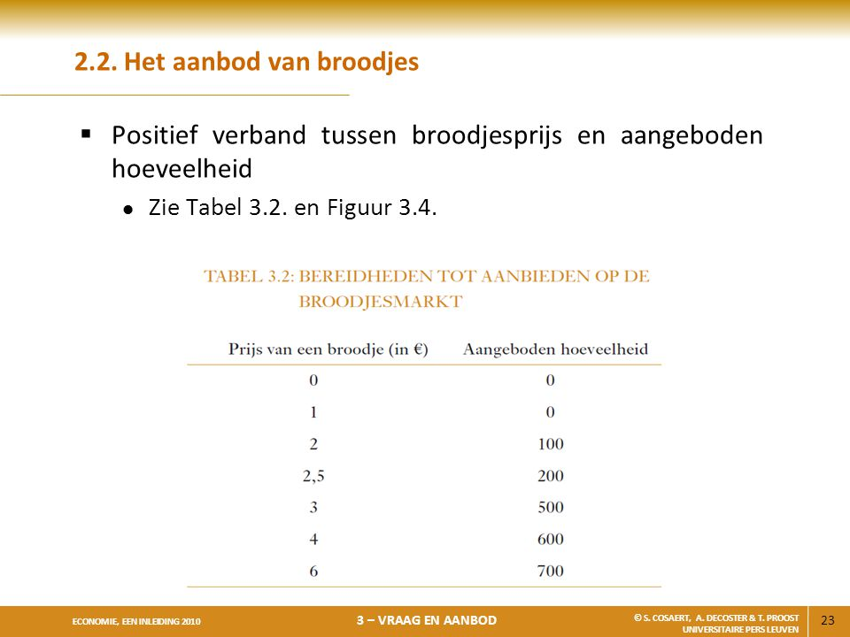 2.2. Het aanbod van broodjes