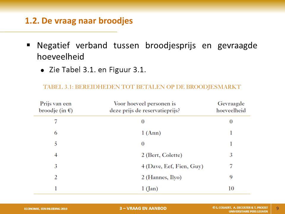 Negatief verband tussen broodjesprijs en gevraagde hoeveelheid