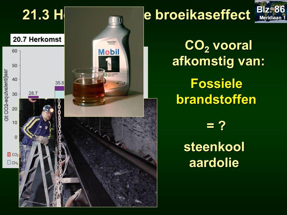 CO2 vooral afkomstig van: Fossiele brandstoffen