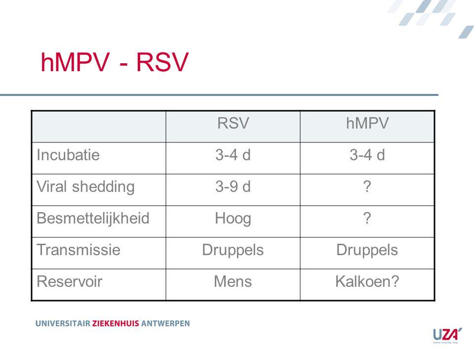 hMPV - RSV RSV hMPV Incubatie 3-4 d Viral shedding 3-9 d