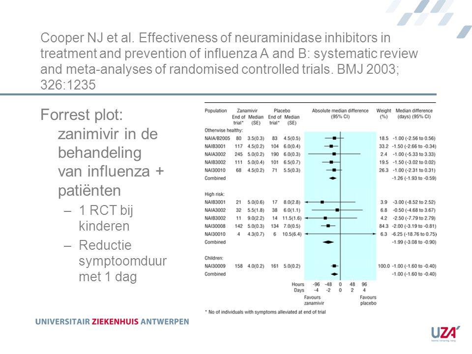 Forrest plot: zanimivir in de behandeling van influenza + patiënten
