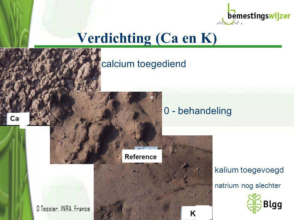 Verdichting (Ca en K) calcium toegediend 0 - behandeling