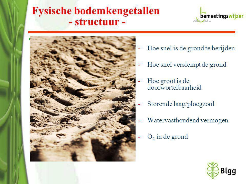 Fysische bodemkengetallen - structuur -