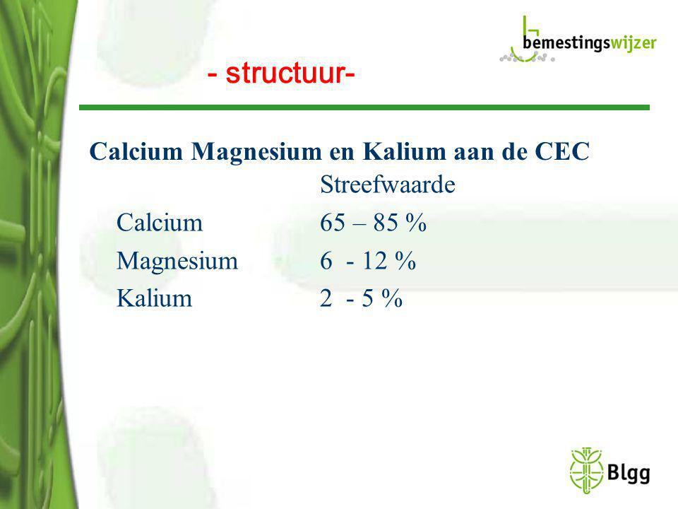 Calcium Magnesium en Kalium aan de CEC