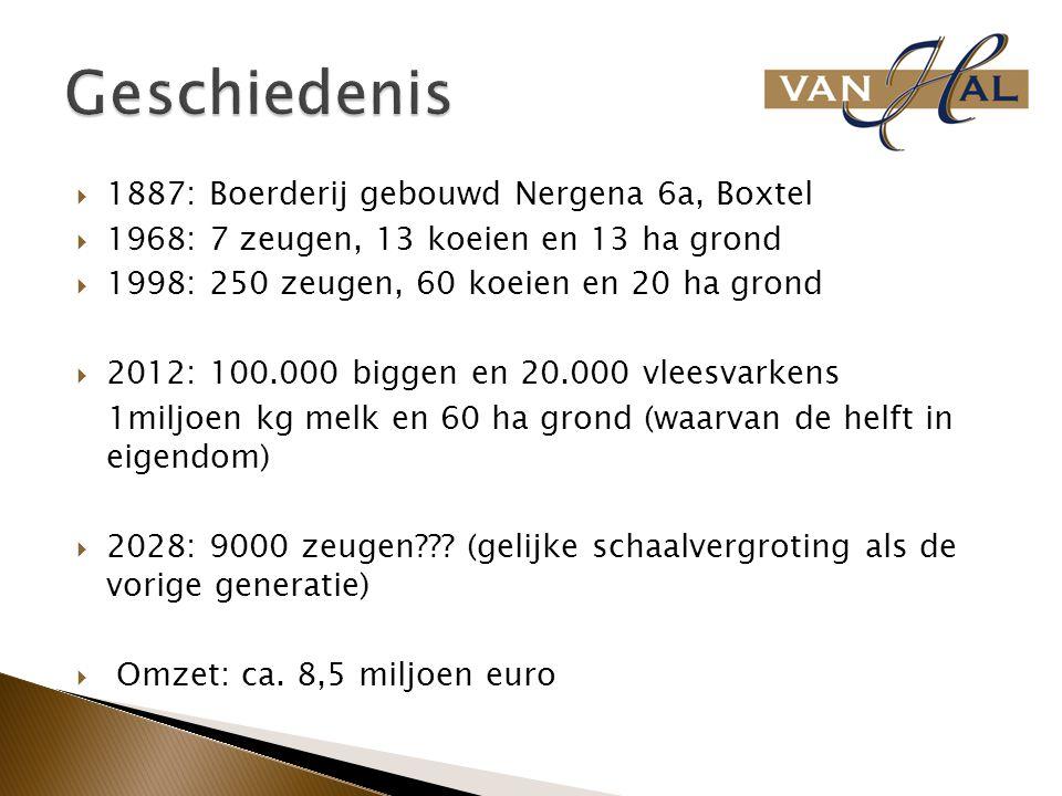 Geschiedenis 1887: Boerderij gebouwd Nergena 6a, Boxtel