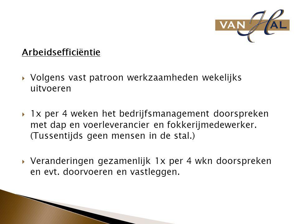 Arbeidsefficiëntie Volgens vast patroon werkzaamheden wekelijks uitvoeren.