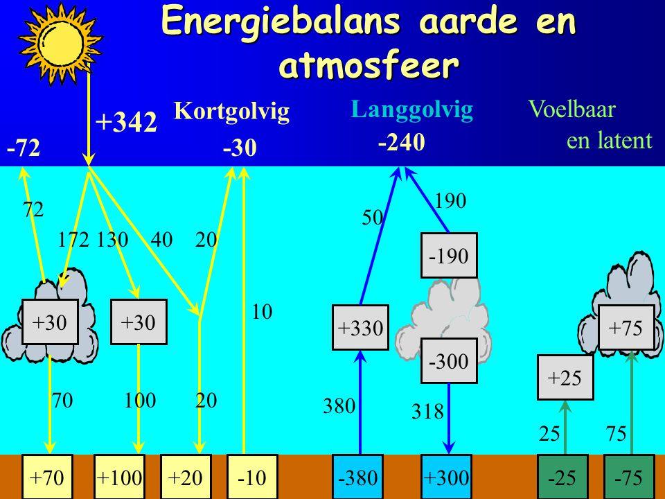 Energiebalans aarde en atmosfeer