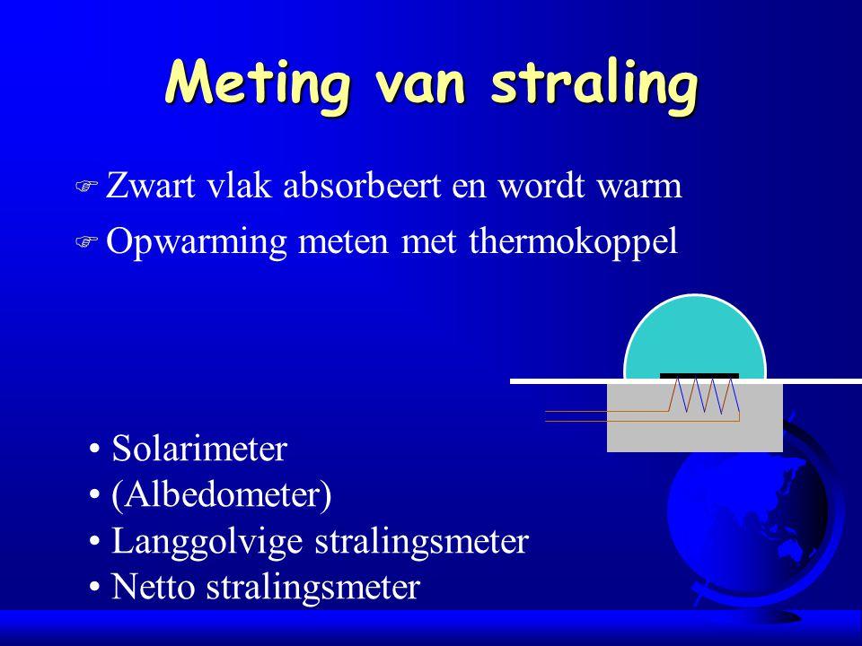 Meting van straling Zwart vlak absorbeert en wordt warm