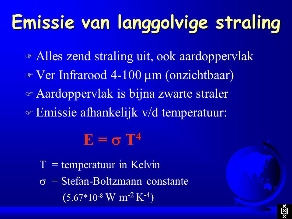 Emissie van langgolvige straling