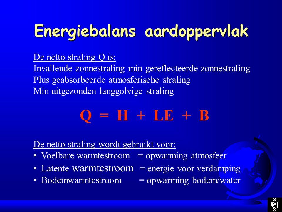 Energiebalans aardoppervlak