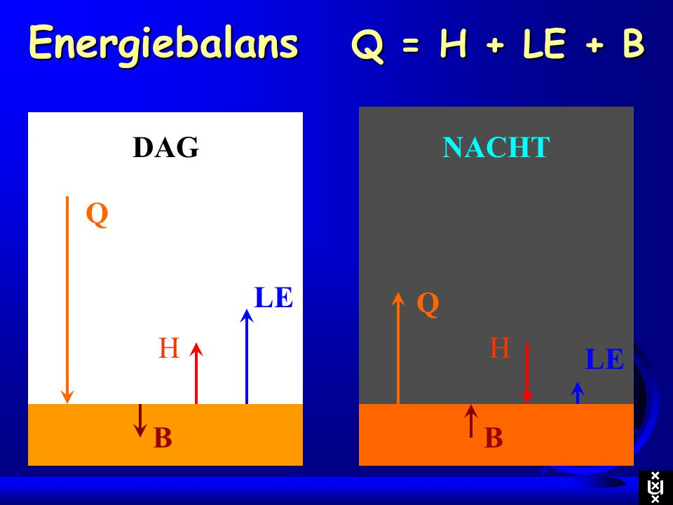 Energiebalans Q = H + LE + B