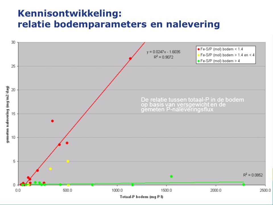 Kennisontwikkeling: relatie bodemparameters en nalevering