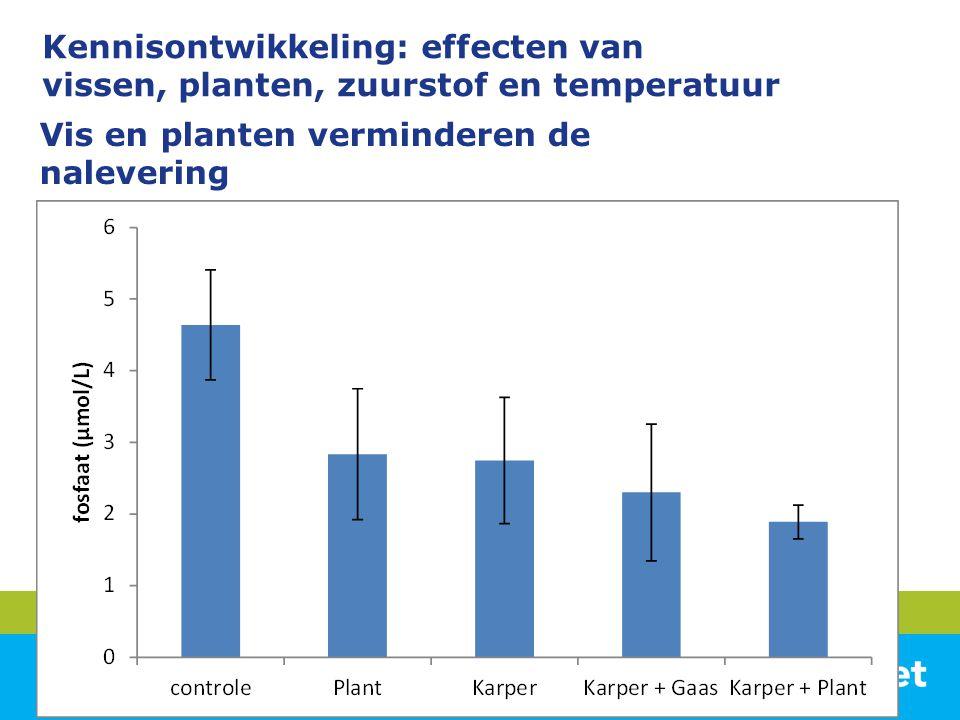 Vis en planten verminderen de nalevering