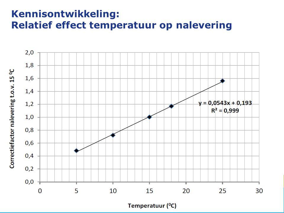 Kennisontwikkeling: Relatief effect temperatuur op nalevering