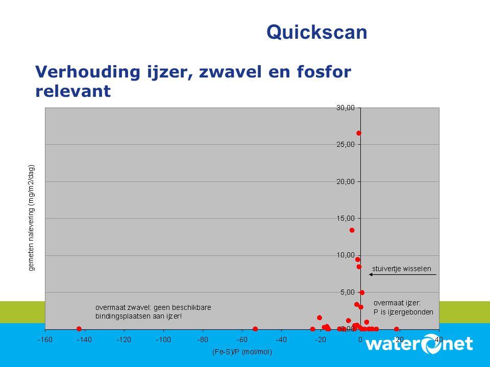 Verhouding ijzer, zwavel en fosfor relevant