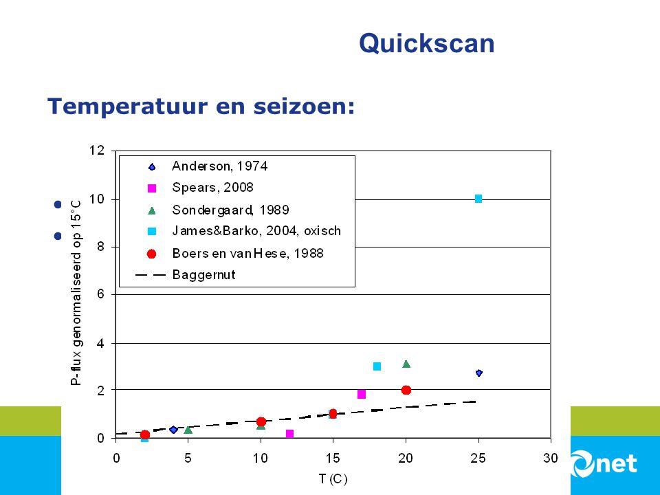 Temperatuur en seizoen: